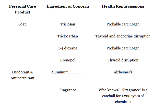Toxic chemicals in body care products